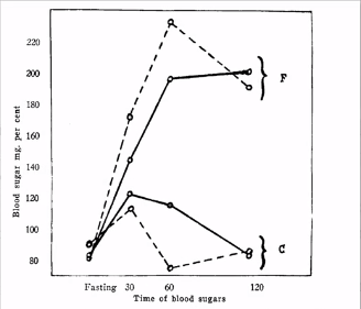 How Animal Fat Can Cause Type 2 Diabetes 1934 Graph